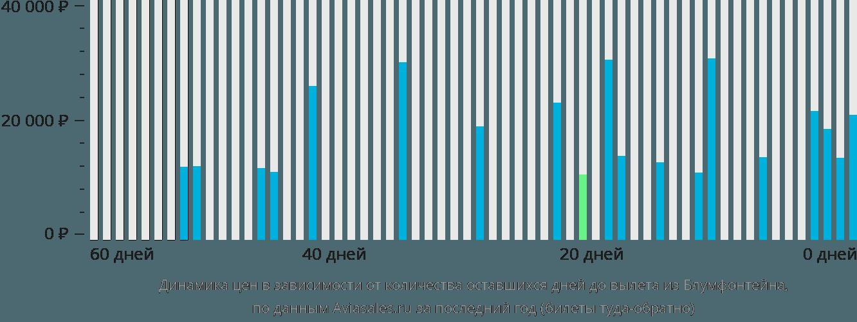 Динамика цен в зависимости от количества оставшихся дней до вылета из Блумфонтейна
