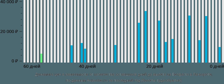 Динамика цен в зависимости от количества оставшихся дней до вылета из Белфаста в Лансароте