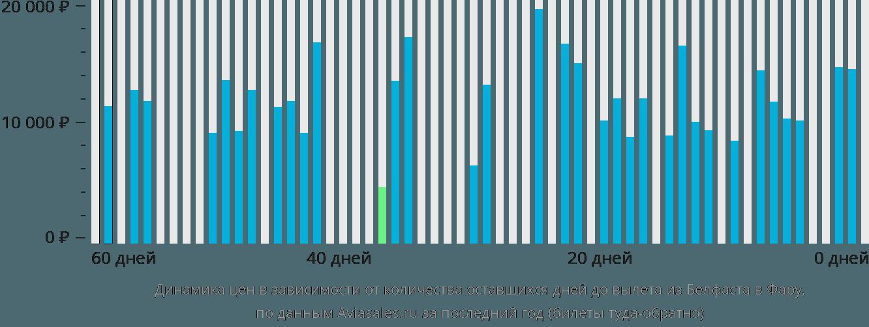 Динамика цен в зависимости от количества оставшихся дней до вылета из Белфаста в Фару