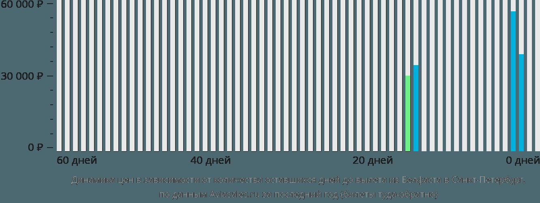 Динамика цен в зависимости от количества оставшихся дней до вылета из Белфаста в Санкт-Петербург