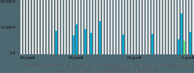 Динамика цен в зависимости от количества оставшихся дней до вылета из Белфаста в Пальма-де-Майорку