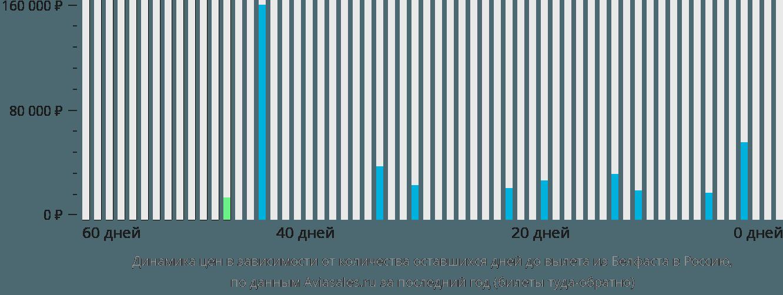 Динамика цен в зависимости от количества оставшихся дней до вылета из Белфаста в Россию