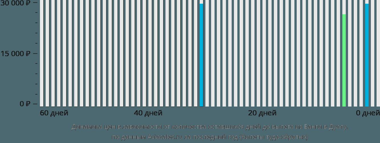 Динамика цен в зависимости от количества оставшихся дней до вылета из Банги в Дуалу