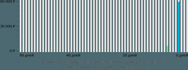 Динамика цен в зависимости от количества оставшихся дней до вылета из Бингёля