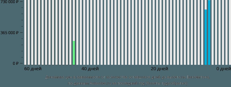 Динамика цен в зависимости от количества оставшихся дней до вылета из Бингемтона