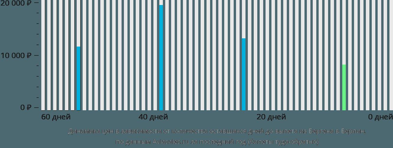 Динамика цен в зависимости от количества оставшихся дней до вылета из Бергена в Берлин