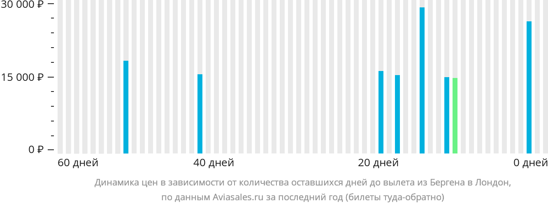 Динамика цен в зависимости от количества оставшихся дней до вылета из Бергена в Лондон