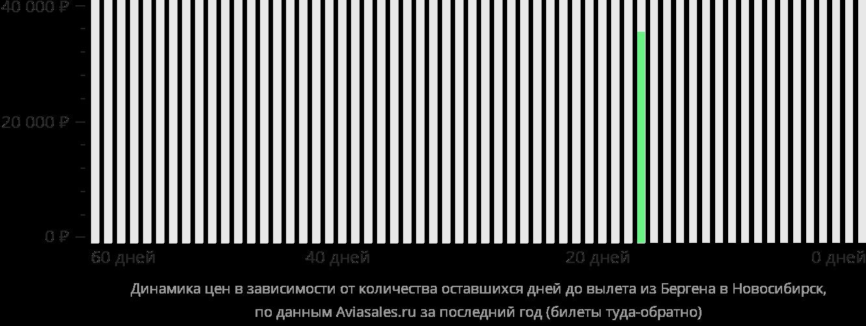 Динамика цен в зависимости от количества оставшихся дней до вылета из Бергена в Новосибирск