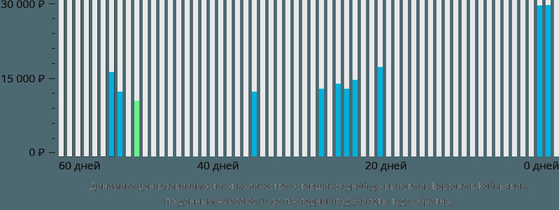 Динамика цен в зависимости от количества оставшихся дней до вылета из Бергена в Рейкьявик