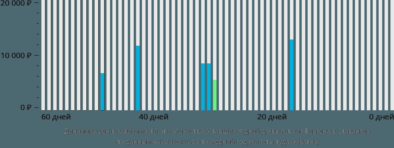 Динамика цен в зависимости от количества оставшихся дней до вылета из Бергена в Ставангер