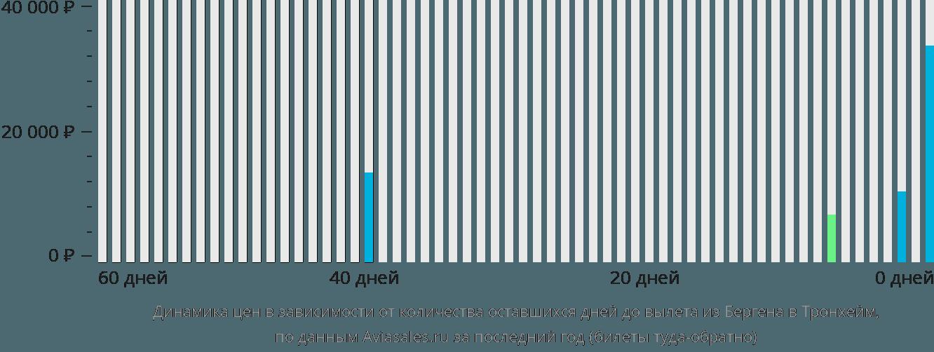 Динамика цен в зависимости от количества оставшихся дней до вылета из Бергена в Тронхейм