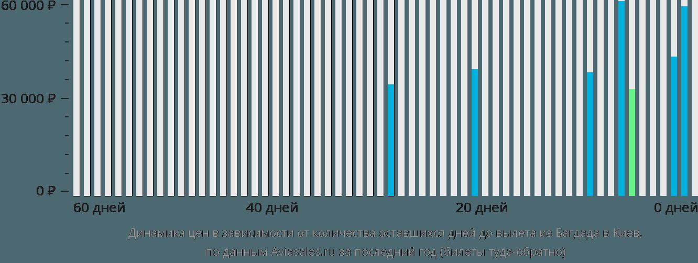Динамика цен в зависимости от количества оставшихся дней до вылета из Багдада в Киев