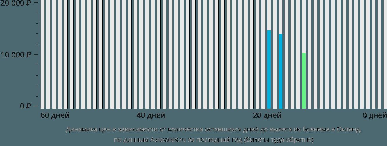 Динамика цен в зависимости от количества оставшихся дней до вылета из Бленема в Окленд