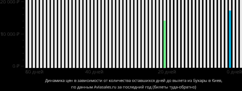 Динамика цен в зависимости от количества оставшихся дней до вылета из Бухары в Киев