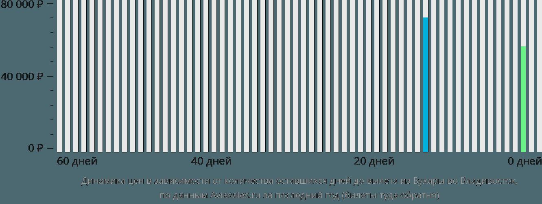 Динамика цен в зависимости от количества оставшихся дней до вылета из Бухары во Владивосток