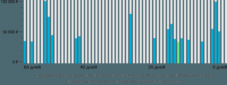 Динамика цен в зависимости от количества оставшихся дней до вылета из Бирмингема в Аккру
