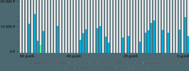 Динамика цен в зависимости от количества оставшихся дней до вылета из Бирмингема в Лансароте