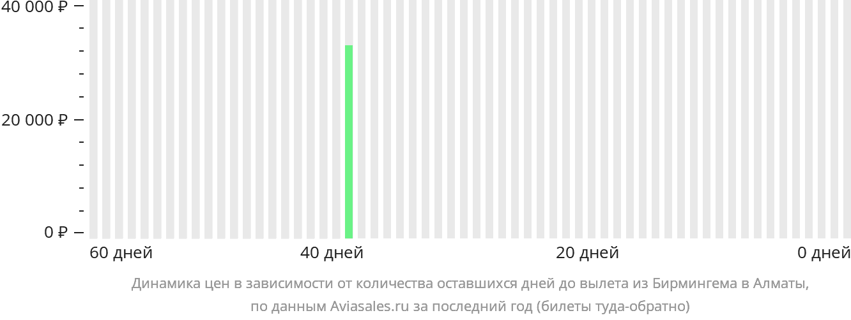 Динамика цен в зависимости от количества оставшихся дней до вылета из Бирмингема в Алматы