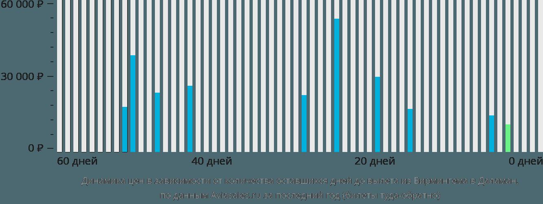 Динамика цен в зависимости от количества оставшихся дней до вылета из Бирмингема в Даламан