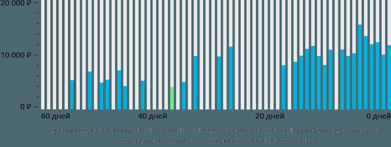 Динамика цен в зависимости от количества оставшихся дней до вылета из Бирмингема в Дюссельдорф