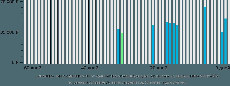 Динамика цен в зависимости от количества оставшихся дней до вылета из Бирмингема в Энтеббе