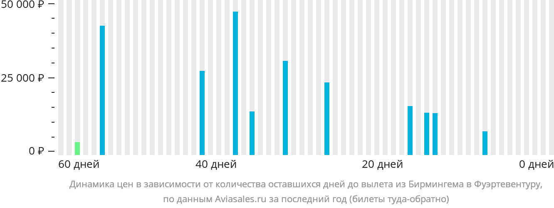 Динамика цен в зависимости от количества оставшихся дней до вылета из Бирмингема в Фуэртевентуру