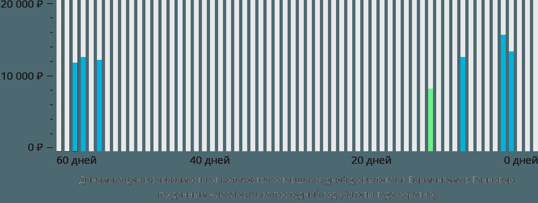Динамика цен в зависимости от количества оставшихся дней до вылета из Бирмингема в Ганновер