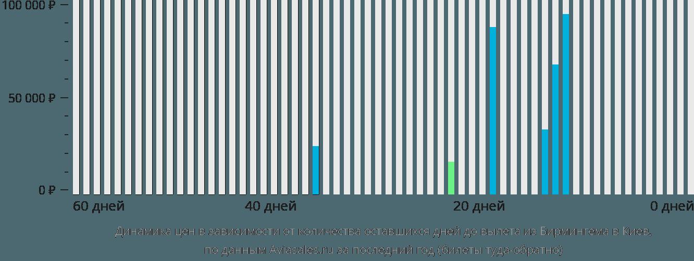 Динамика цен в зависимости от количества оставшихся дней до вылета из Бирмингема в Киев