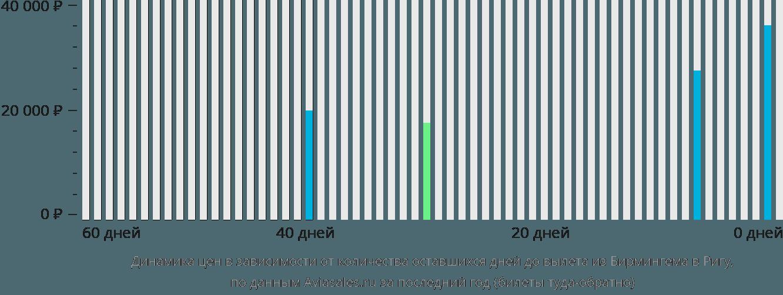 Динамика цен в зависимости от количества оставшихся дней до вылета из Бирмингема в Ригу
