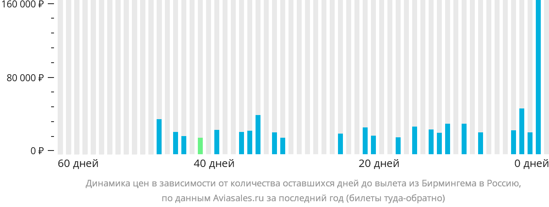 Динамика цен в зависимости от количества оставшихся дней до вылета из Бирмингема в Россию
