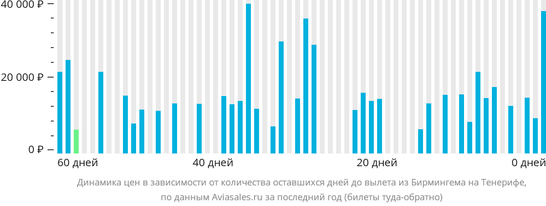 Динамика цен в зависимости от количества оставшихся дней до вылета из Бирмингема на Тенерифе