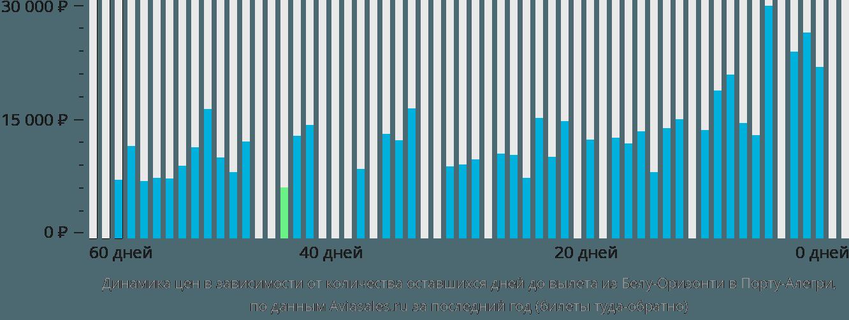 Динамика цен в зависимости от количества оставшихся дней до вылета из Белу-Оризонти в Порту-Алегри