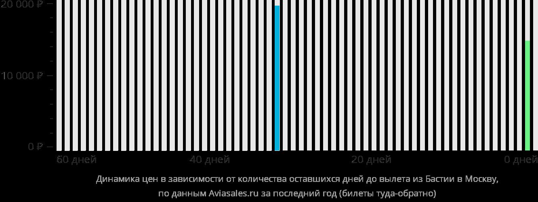 Динамика цен в зависимости от количества оставшихся дней до вылета из Бастии в Москву