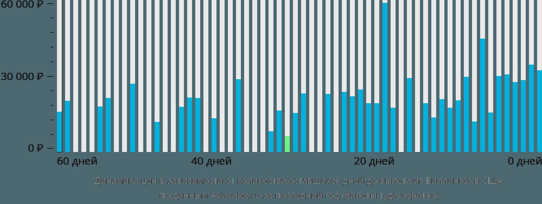 Динамика цен в зависимости от количества оставшихся дней до вылета из Биллингса в США