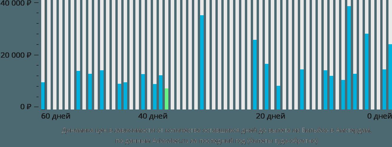 Динамика цен в зависимости от количества оставшихся дней до вылета из Бильбао в Амстердам