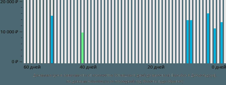 Динамика цен в зависимости от количества оставшихся дней до вылета из Бильбао в Дюссельдорф
