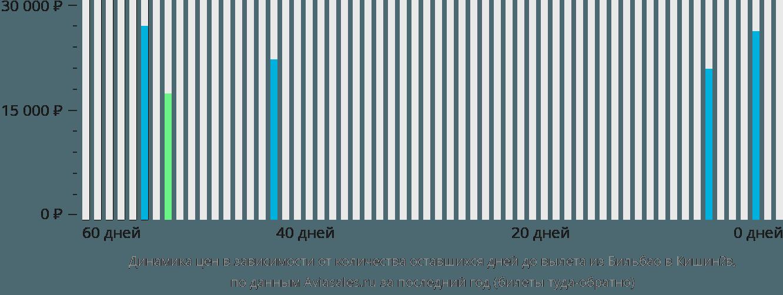 Динамика цен в зависимости от количества оставшихся дней до вылета из Бильбао в Кишинёв