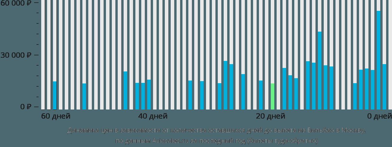 Динамика цен в зависимости от количества оставшихся дней до вылета из Бильбао в Москву