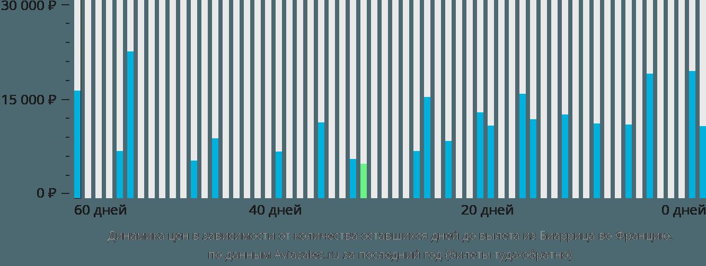 Динамика цен в зависимости от количества оставшихся дней до вылета из Биаррица во Францию