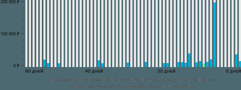 Динамика цен в зависимости от количества оставшихся дней до вылета из Беджаи