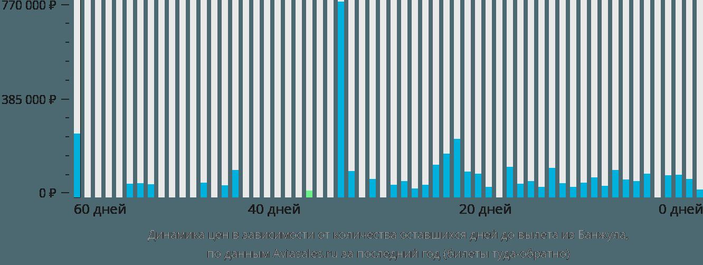 Динамика цен в зависимости от количества оставшихся дней до вылета из Банжула