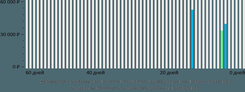 Динамика цен в зависимости от количества оставшихся дней до вылета из Банжула во Фритаун