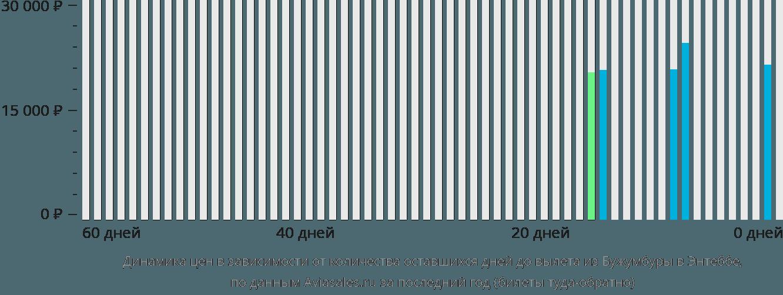 Динамика цен в зависимости от количества оставшихся дней до вылета из Бужумбуры в Энтеббе