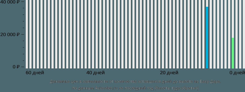 Динамика цен в зависимости от количества оставшихся дней до вылета из Бахр-Дара