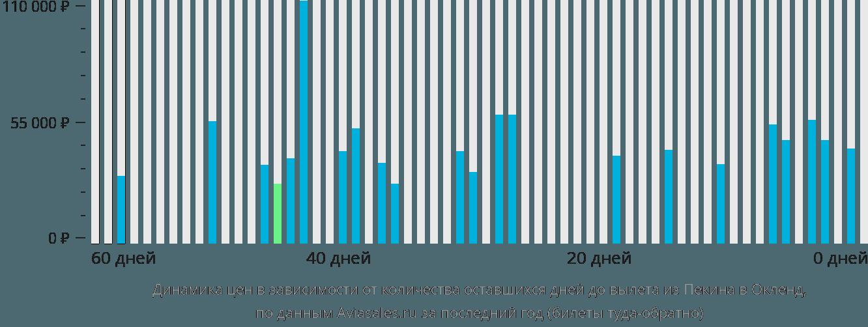 Динамика цен в зависимости от количества оставшихся дней до вылета из Пекина в Окленд