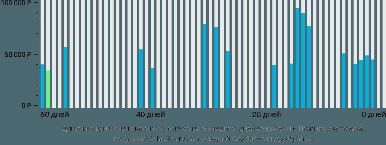 Динамика цен в зависимости от количества оставшихся дней до вылета из Пекина в Амстердам