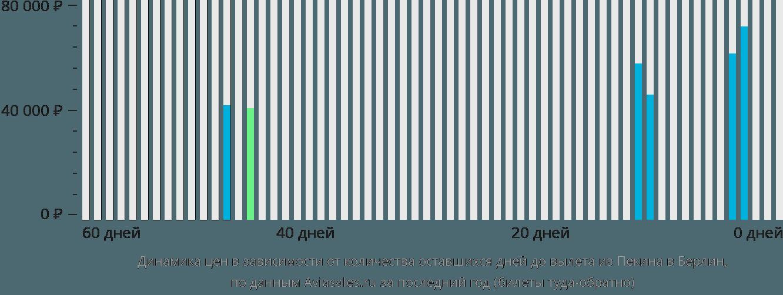 Динамика цен в зависимости от количества оставшихся дней до вылета из Пекина в Берлин