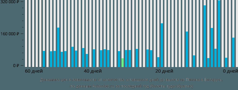 Динамика цен в зависимости от количества оставшихся дней до вылета из Пекина в Беларусь