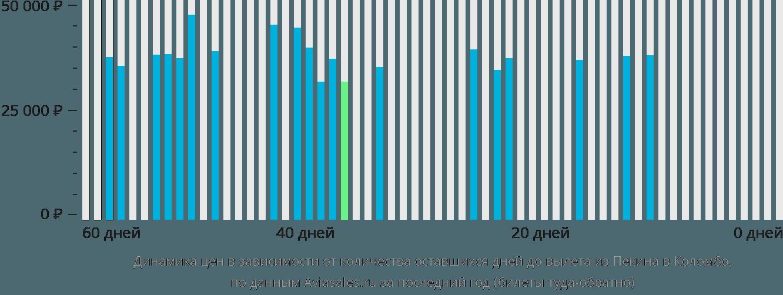 Динамика цен в зависимости от количества оставшихся дней до вылета из Пекина в Коломбо