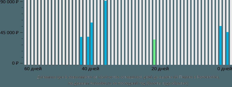 Динамика цен в зависимости от количества оставшихся дней до вылета из Пекина в Копенгаген